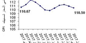 ارتفاع طفيف في مؤشر غلاء المعيشة خلال العام 2017