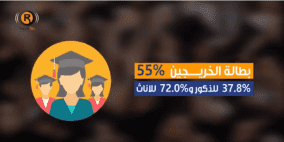 ارقام صادمة عن واقع الشباب في فلسطين