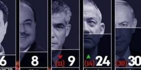استطلاع الانتخابات الاسرائيلية: غانتس يحقق قفزة ويتقدم على حساب نتنياهو