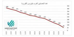 418 مصابا بزيادة 27 حالة جديدة في المجتمع العربي