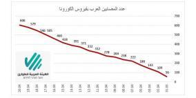 606 مصابين بكورونا في البلدات العربية