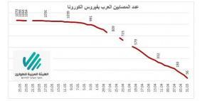 6 إصابات جديدة بفيروس كورونا في المجتمع العربي