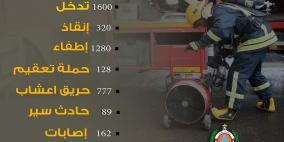 1600 تدخل للدفاع المدني في تشرين الأول المنصرم