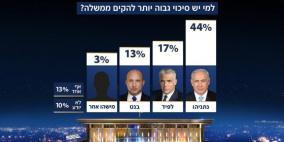 إسرائيل.. غالبية ترجح عدم تشكيل حكومة والذهاب لانتخابات خامسة